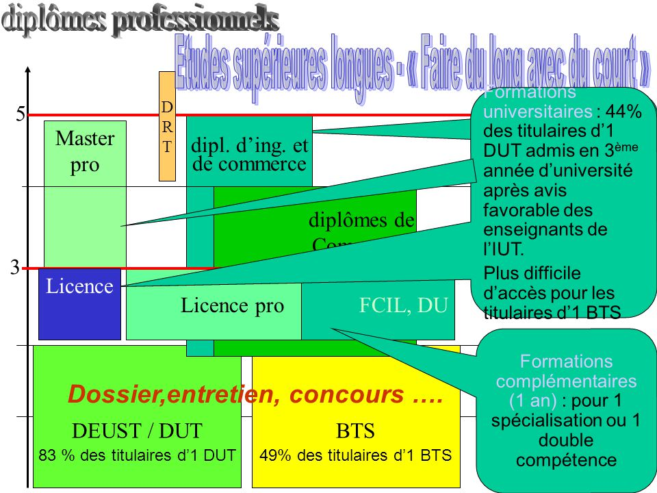diplômes professionnels
