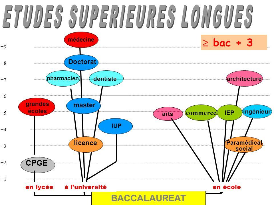 ETUDES SUPERIEURES LONGUES