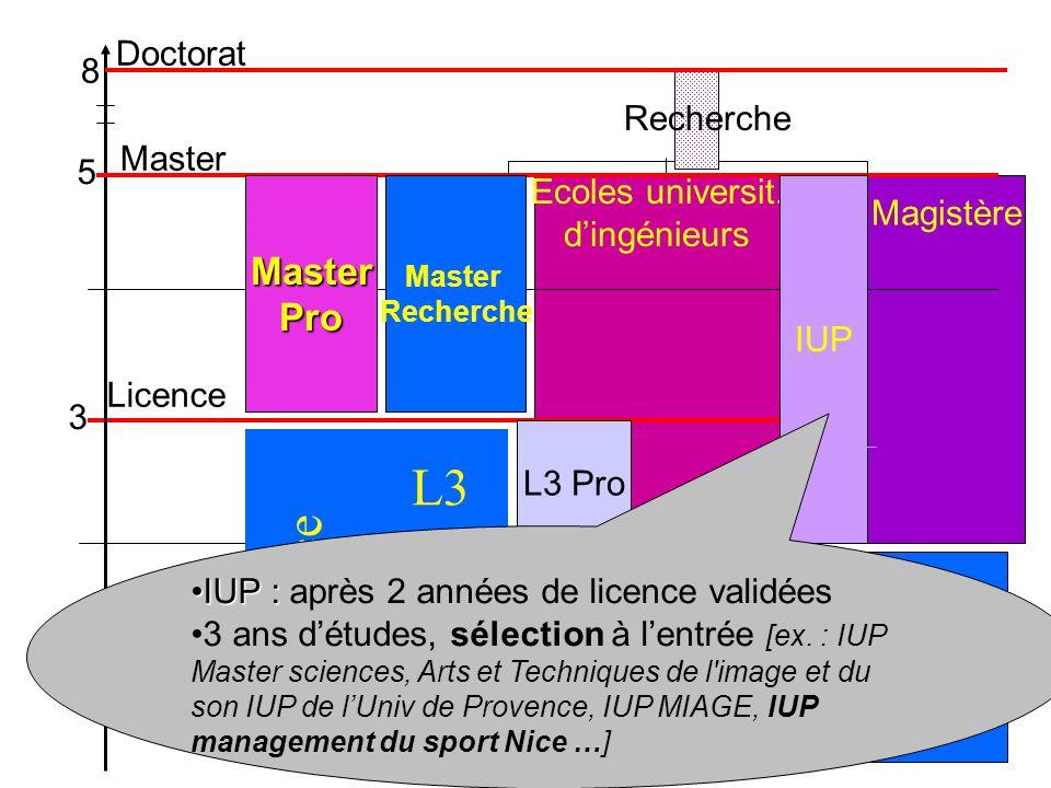 L3 Licence L2 L1 Master Pro Doctorat 8 Recherche Master 5
