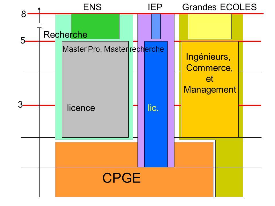 CPGE ENS IEP Grandes ECOLES 8 Recherche 5 licence lic. Ingénieurs,