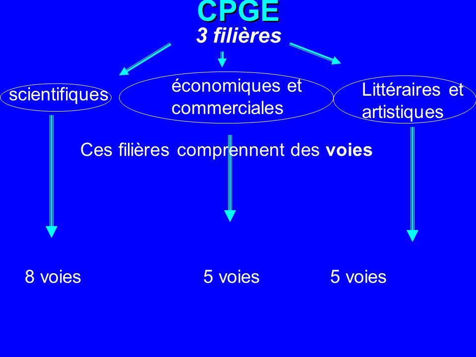 CPGE 3 filières économiques et commerciales Littéraires et artistiques