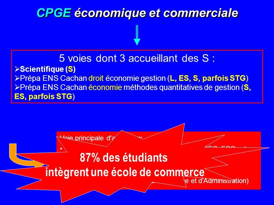 CPGE économique et commerciale