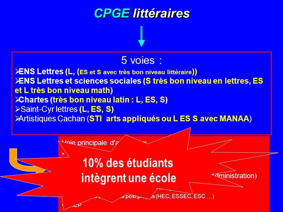 CPGE littéraires 10% des étudiants intègrent une école 5 voies :