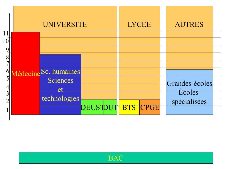 UNIVERSITE LYCEE AUTRES Médecine Sc. humaines Sciences et technologies
