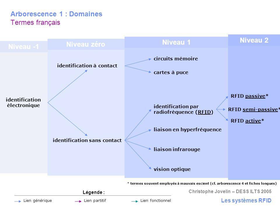 Arborescence 1 : Domaines Termes français