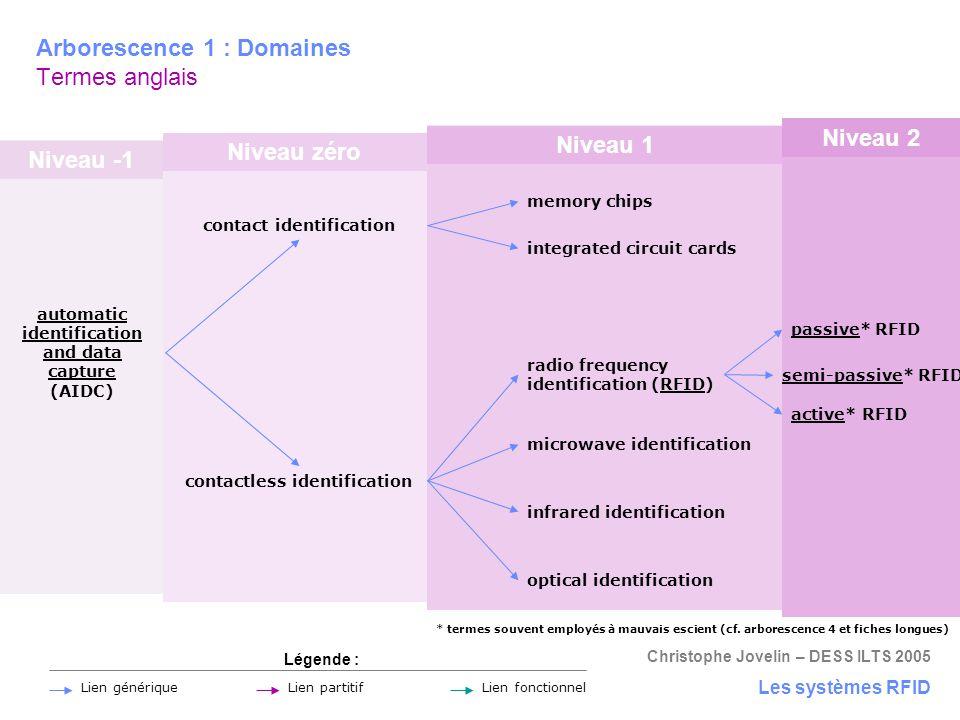 Arborescence 1 : Domaines Termes anglais