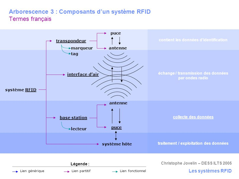 Arborescence 3 : Composants d'un système RFID Termes français