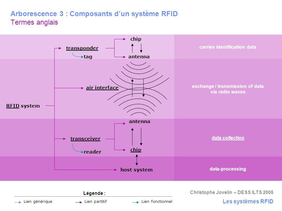 Arborescence 3 : Composants d'un système RFID Termes anglais