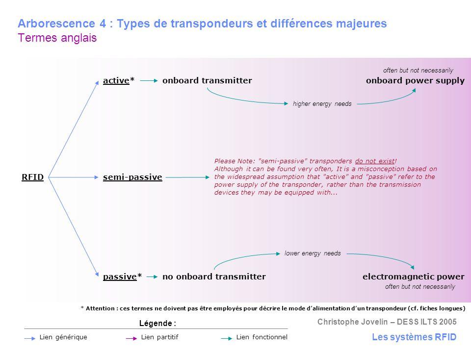 Arborescence 4 : Types de transpondeurs et différences majeures Termes anglais