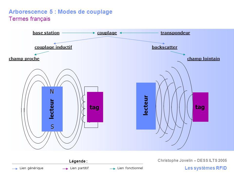 Arborescence 5 : Modes de couplage Termes français