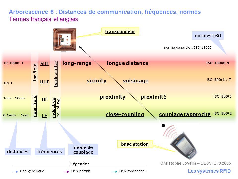 Arborescence 6 : Distances de communication, fréquences, normes Termes français et anglais