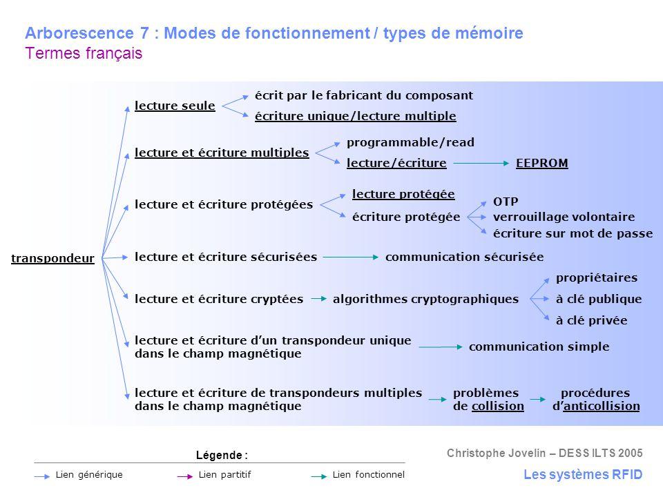 Arborescence 7 : Modes de fonctionnement / types de mémoire Termes français