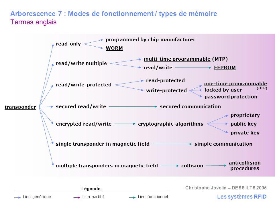 Arborescence 7 : Modes de fonctionnement / types de mémoire Termes anglais