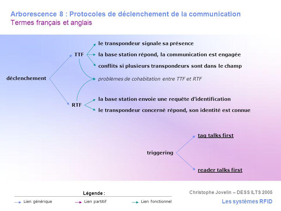 Arborescence 8 : Protocoles de déclenchement de la communication Termes français et anglais