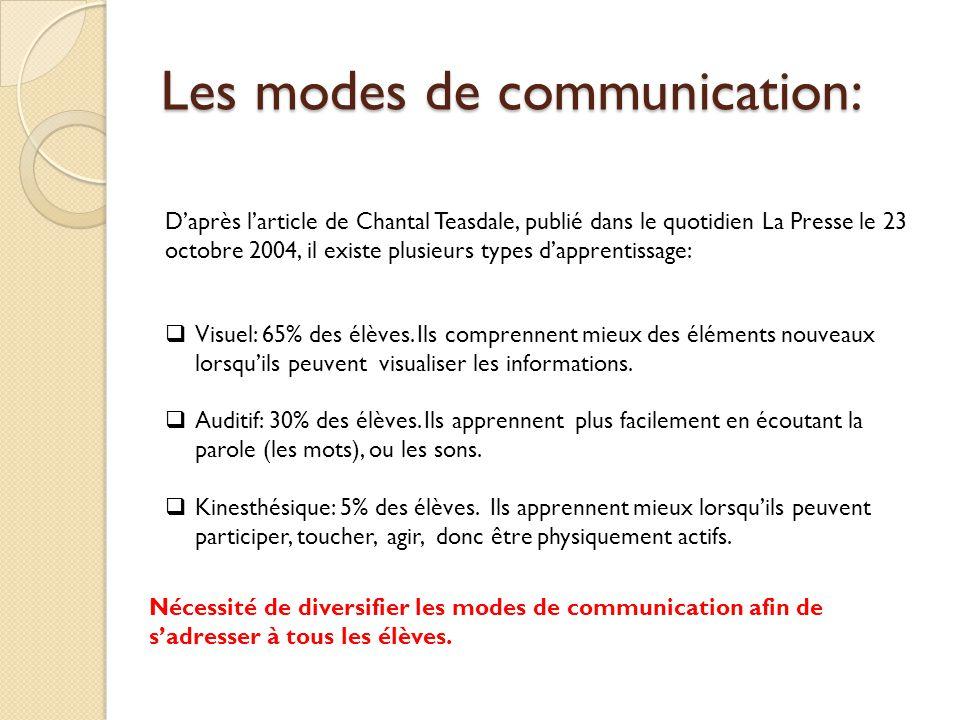 Les modes de communication: