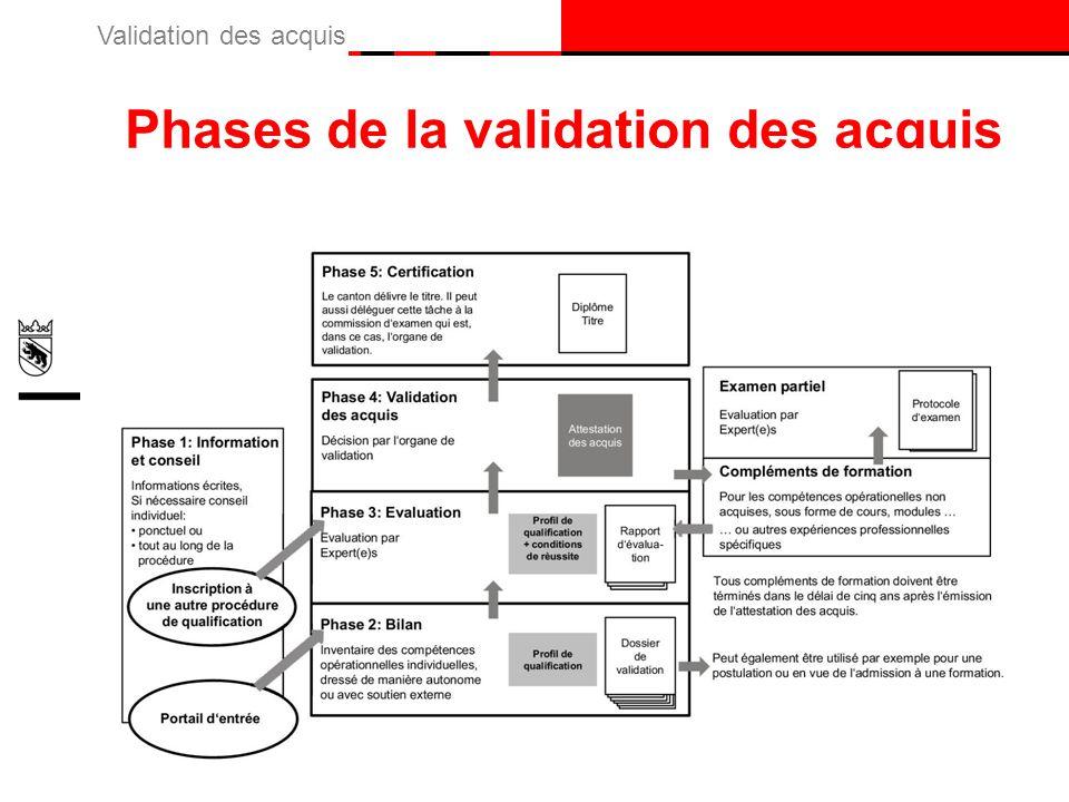 Phases de la validation des acquis