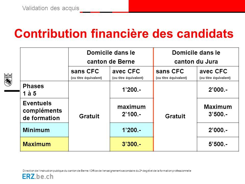 Contribution financière des candidats