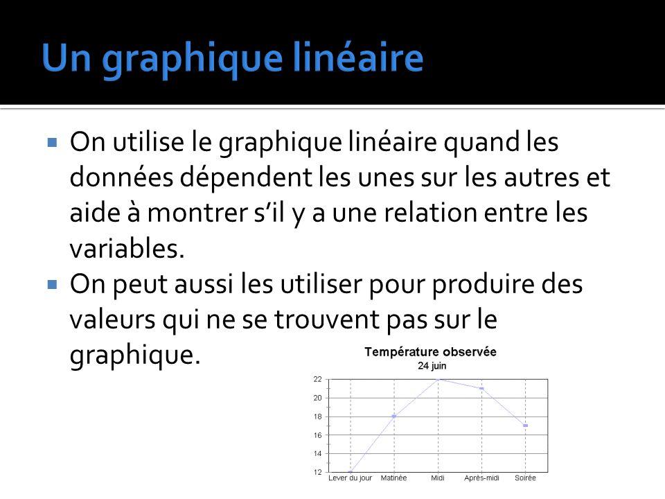 Un graphique linéaire