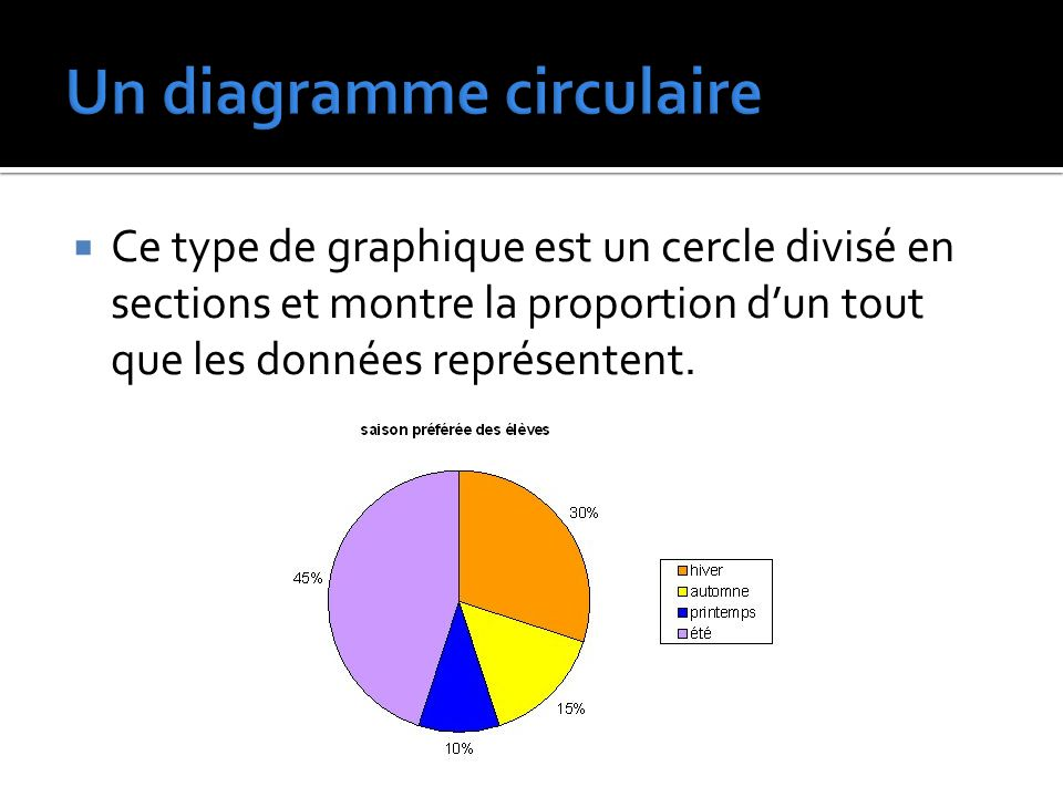 Un diagramme circulaire