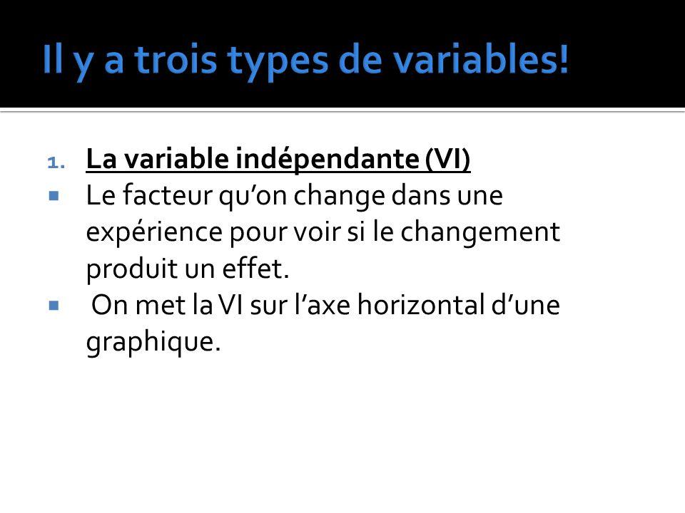 Il y a trois types de variables!