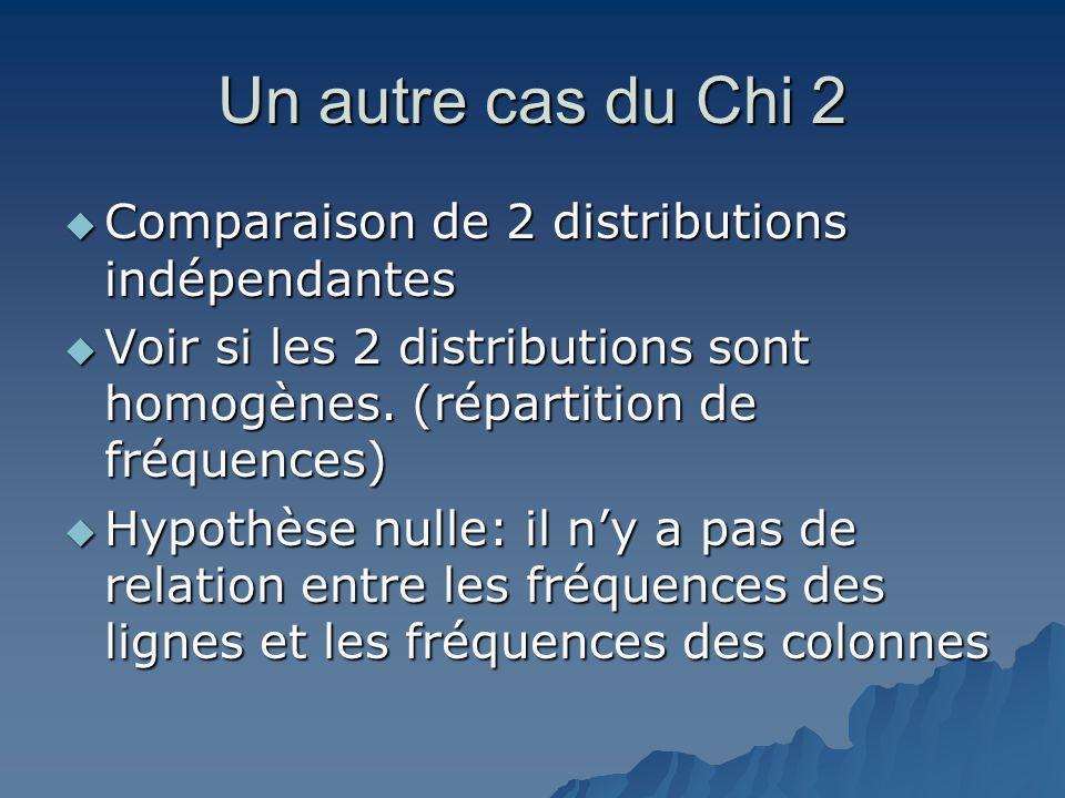 Un autre cas du Chi 2 Comparaison de 2 distributions indépendantes