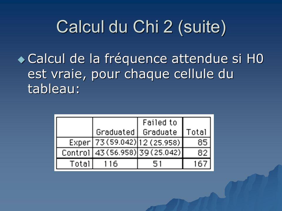 Calcul du Chi 2 (suite) Calcul de la fréquence attendue si H0 est vraie, pour chaque cellule du tableau: