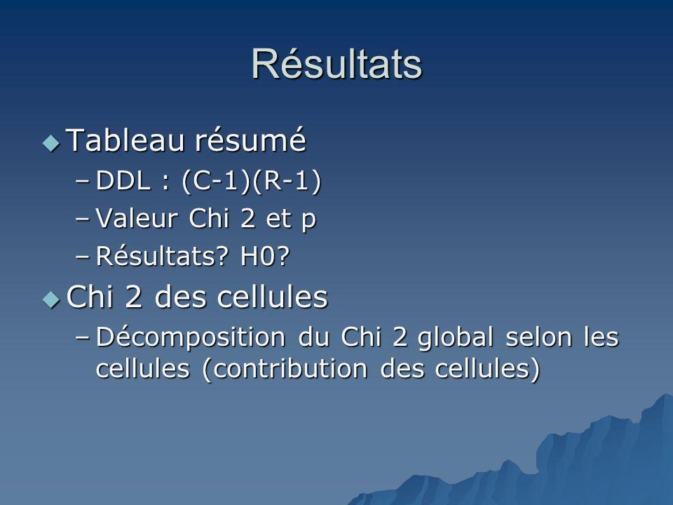 Résultats Tableau résumé Chi 2 des cellules DDL : (C-1)(R-1)