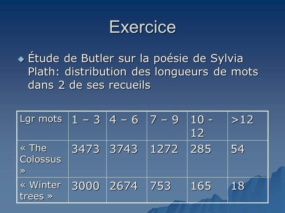 Exercice Étude de Butler sur la poésie de Sylvia Plath: distribution des longueurs de mots dans 2 de ses recueils.
