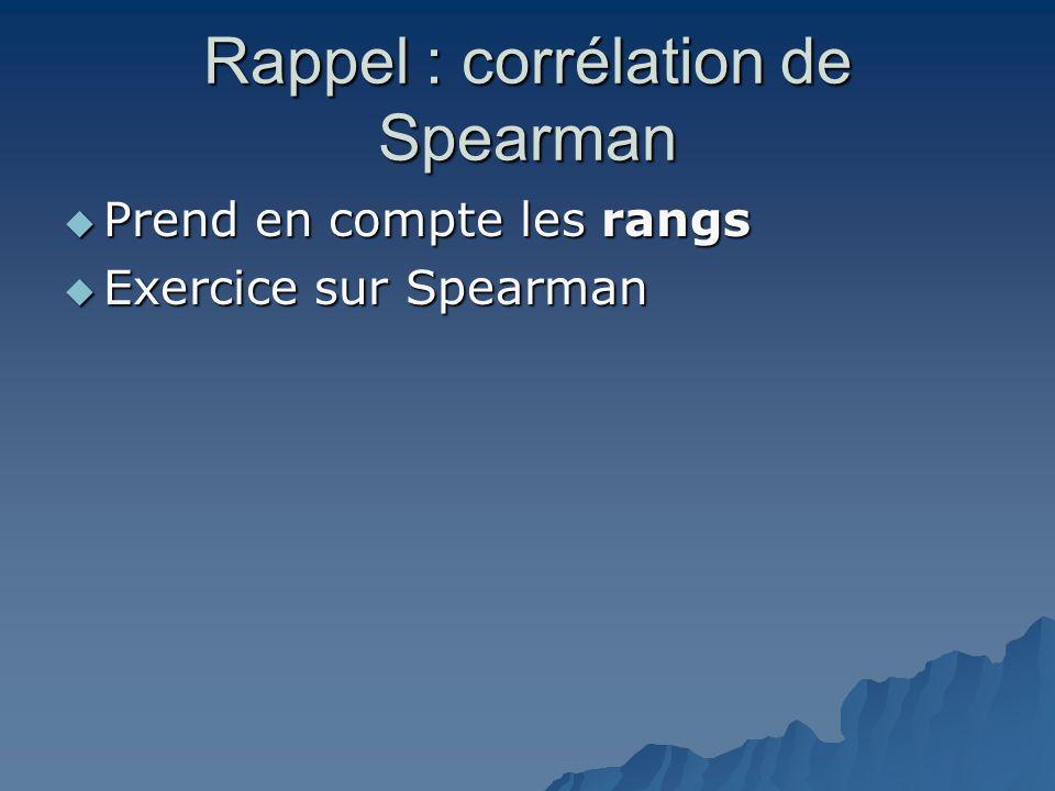 Rappel : corrélation de Spearman