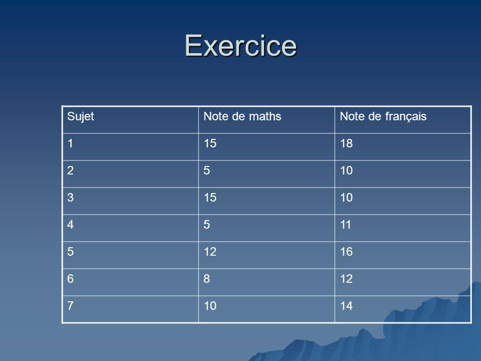 Exercice Sujet Note de maths Note de français 1 15 18 2 5 10 3 4 11 12