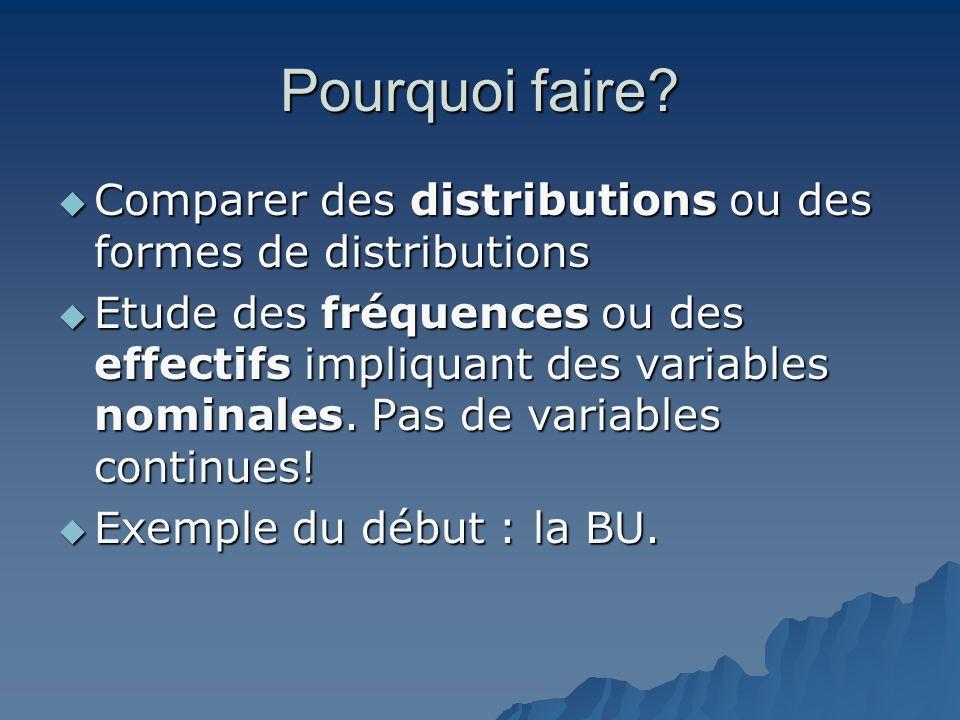 Pourquoi faire Comparer des distributions ou des formes de distributions.