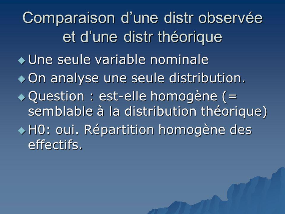 Comparaison d'une distr observée et d'une distr théorique