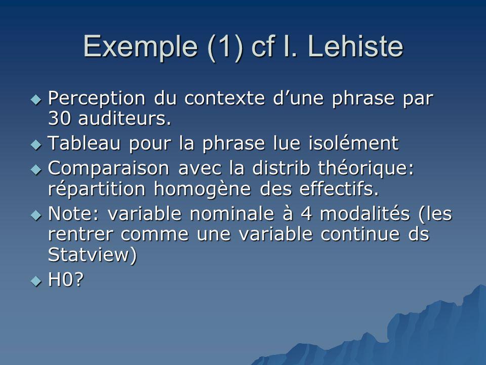 Exemple (1) cf I. Lehiste Perception du contexte d'une phrase par 30 auditeurs. Tableau pour la phrase lue isolément.