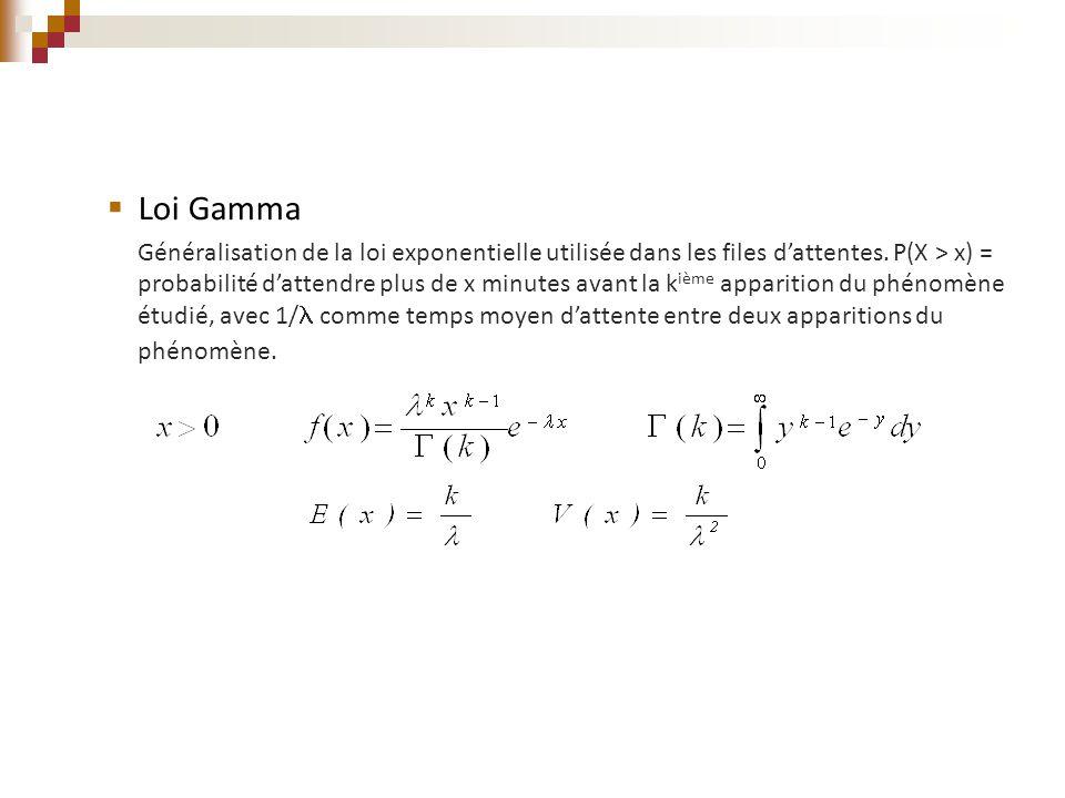 Loi Gamma