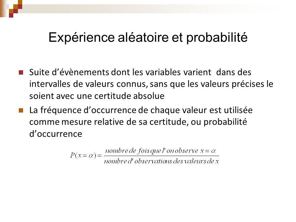 Expérience aléatoire et probabilité