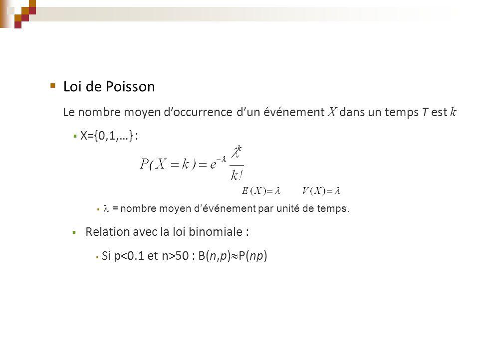 Loi de Poisson Le nombre moyen d'occurrence d'un événement X dans un temps T est k. X={0,1,…} :  = nombre moyen d'événement par unité de temps.