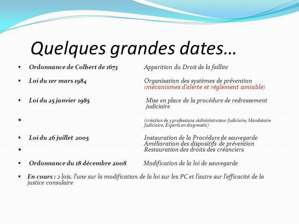 Quelques grandes dates…