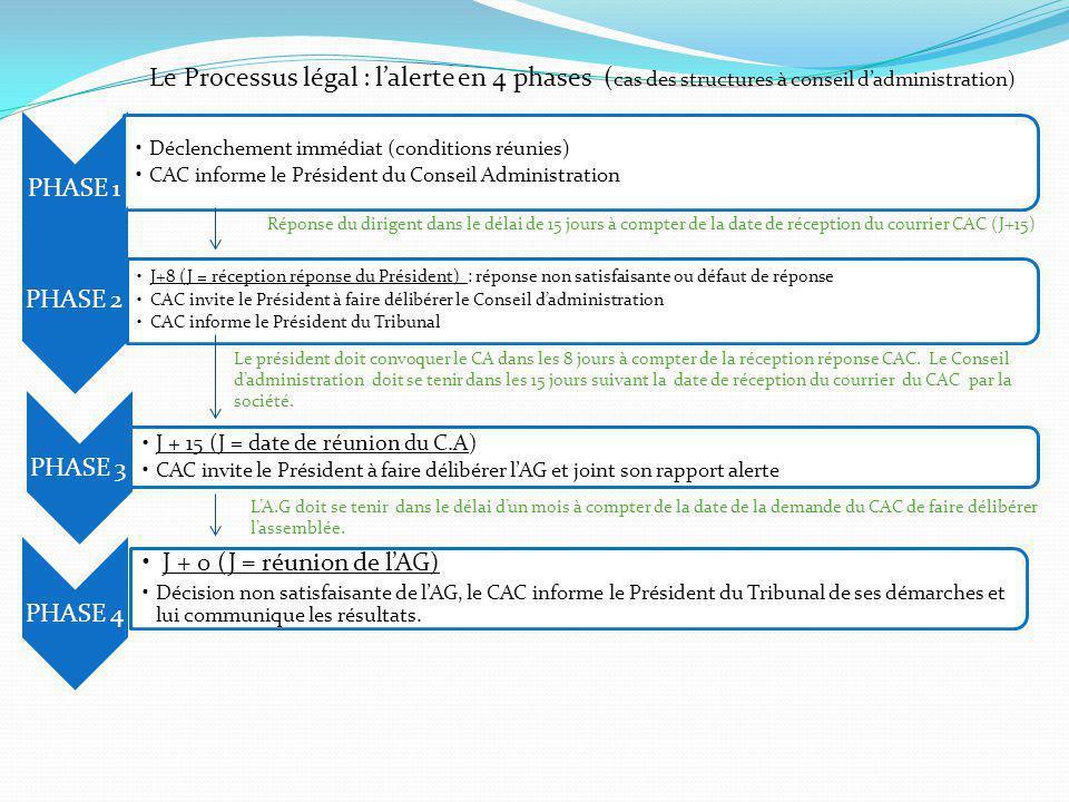 Le Processus légal : l'alerte en 4 phases (cas des structures à conseil d'administration)