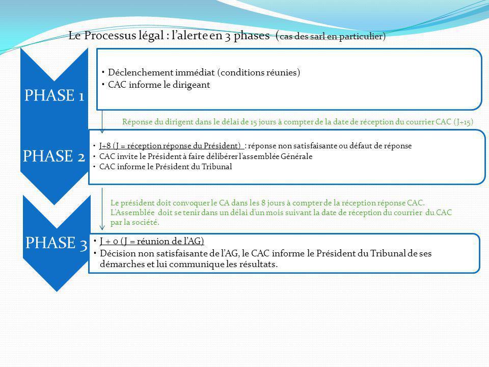 Le Processus légal : l'alerte en 3 phases (cas des sarl en particulier)