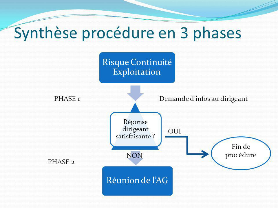 Synthèse procédure en 3 phases
