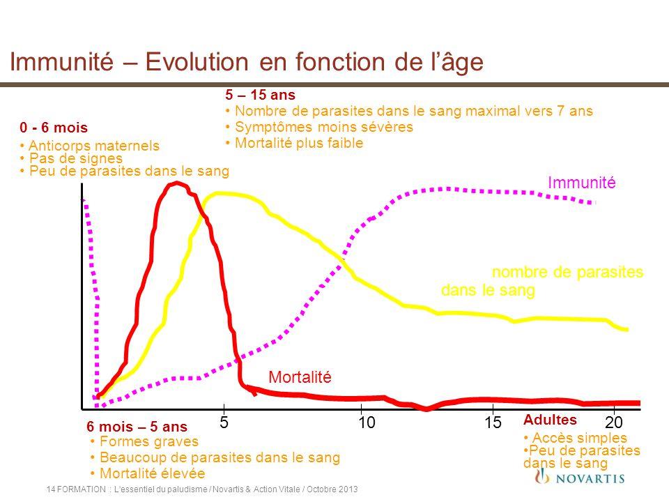 Immunité – Evolution en fonction de l'âge
