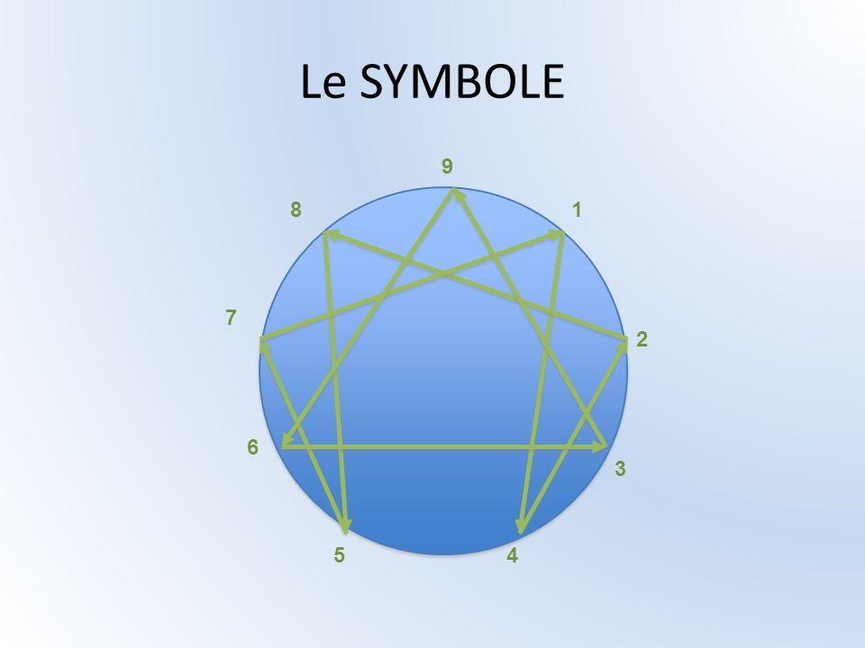Le SYMBOLE 9 1 2 3 4 5 6 7 8