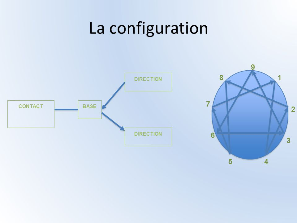 La configuration BASE DIRECTION CONTACT 9 1 2 3 4 5 6 7 8