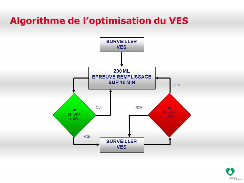 Algorithme de l'optimisation du VES