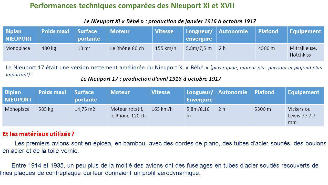 Performances techniques comparées des Nieuport XI et XVII