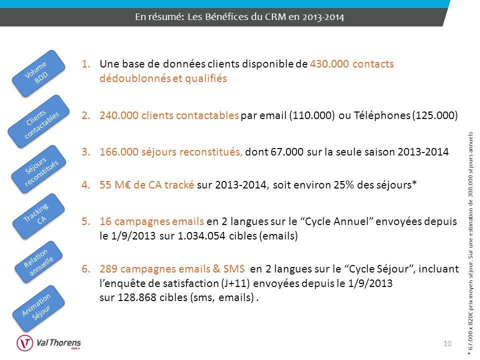 En résumé: Les Bénéfices du CRM en 2013-2014