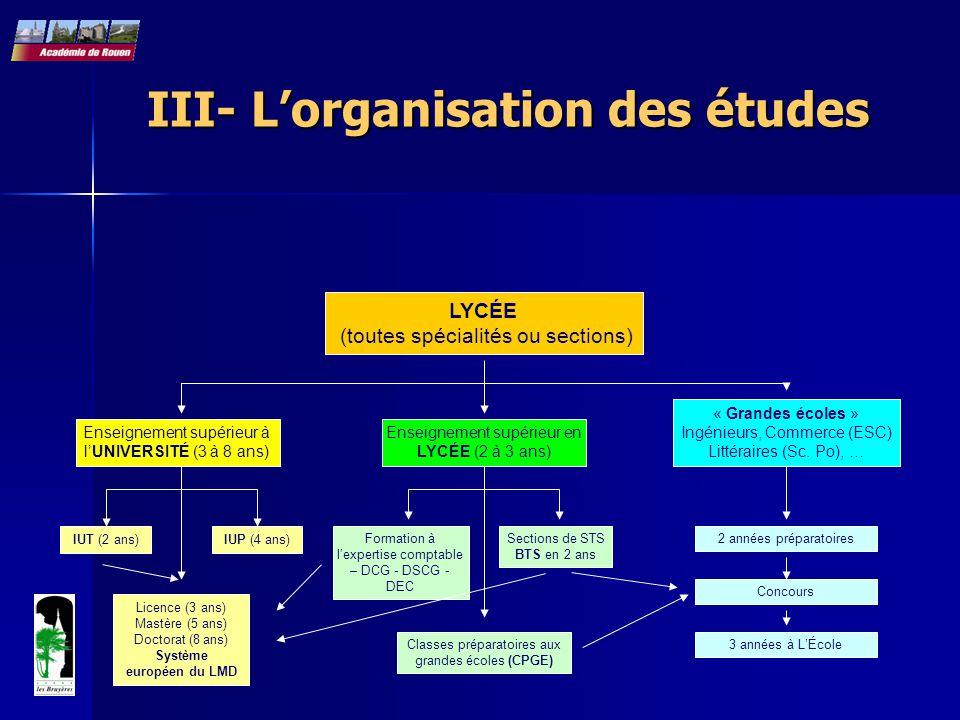 III- L'organisation des études