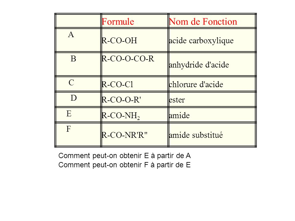 Formule Nom de Fonction A R-CO-OH acide carboxylique B R-CO-O-CO-R