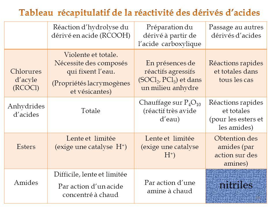 Tableau récapitulatif de la réactivité des dérivés d'acides