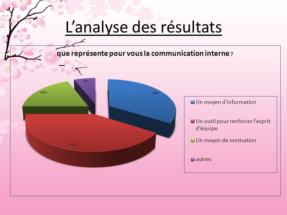 L'analyse des résultats